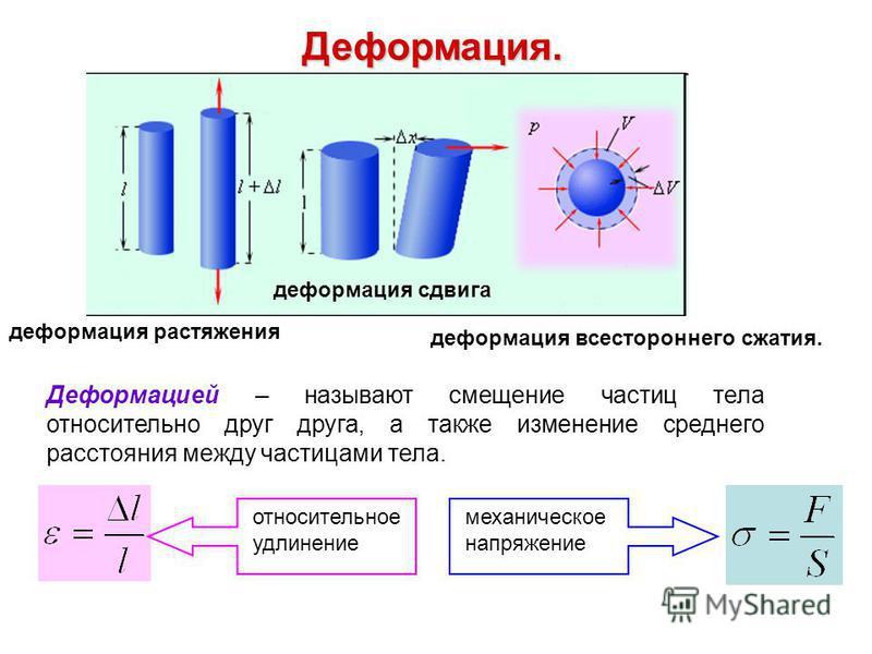 Деформация. деформация растяжения деформация сдвига деформация всестороннего сжатия. Деформацией – называют смещение частиц тела относительно друг друга, а также изменение среднего расстояния между частицами тела. относительное удлинение механическое
