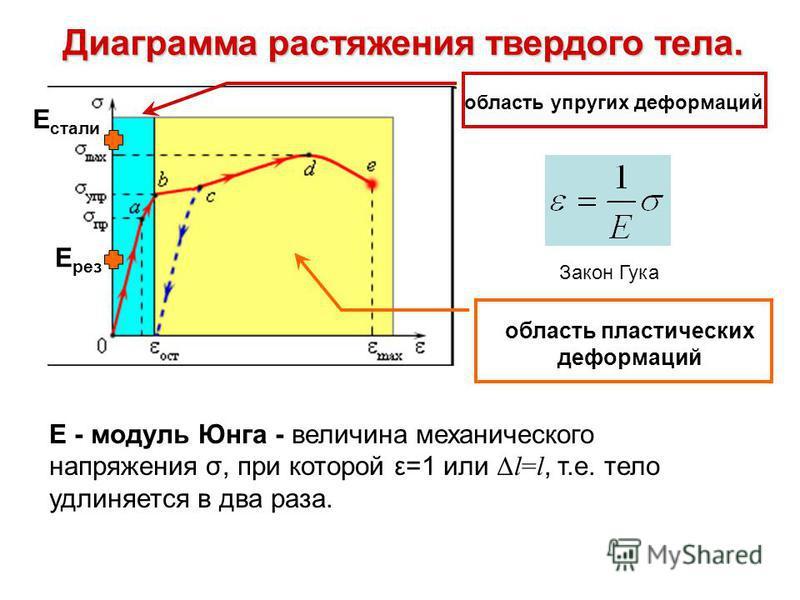 Диаграмма растяжения твердого тела. Е рез Е стали область упругих деформаций Закон Гука Е - модуль Юнга - величина механического напряжения σ, при которой ε=1 или Δl=l, т.е. тело удлиняется в два раза. область пластических деформаций