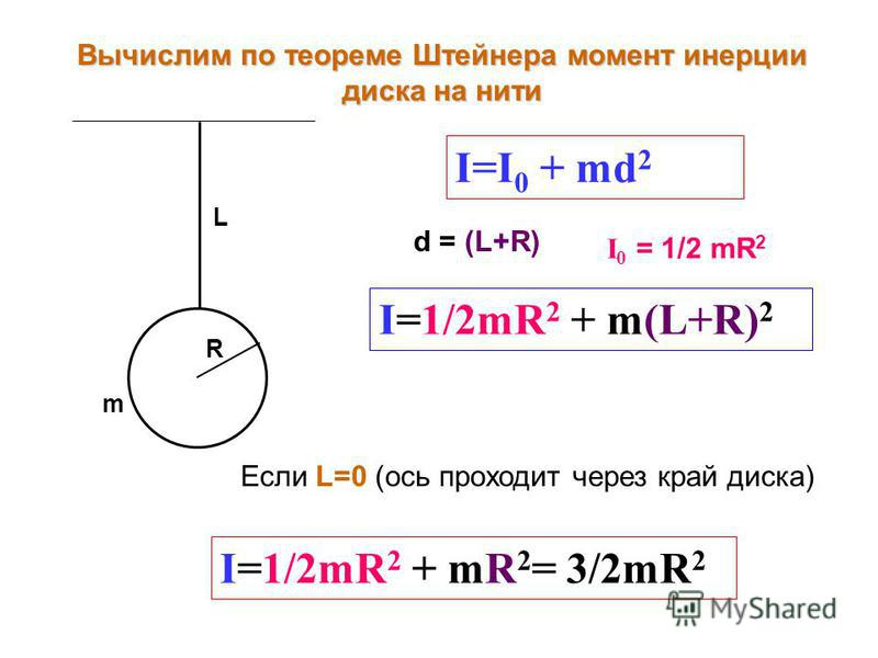 I=I 0 + md 2 Вычислим по теореме Штейнера момент инерции диска на нити R m L d = (L+R) I 0 = 1/2 mR 2 I=1/2mR 2 + m(L+R) 2 Если L=0 (ось проходит через край диска) I=1/2mR 2 + mR 2 = 3/2mR 2