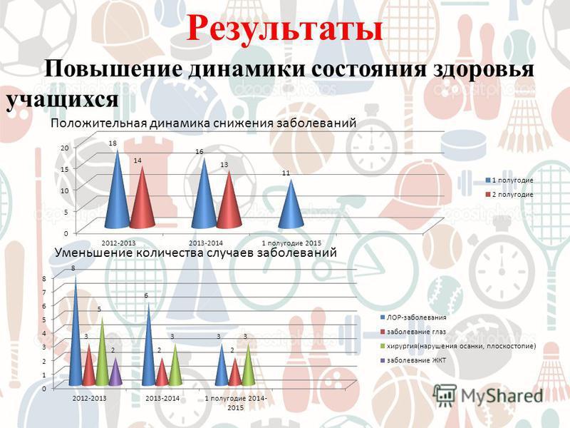 Результаты Повышение динамики состояния здоровья учащихся Положительная динамика снижения заболеваний Уменьшение количества случаев заболеваний