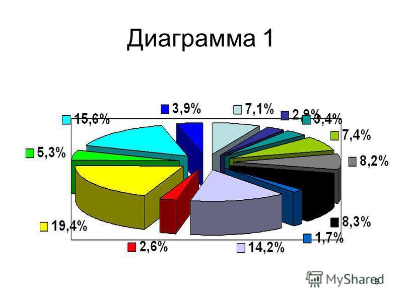 9 Диаграмма 1