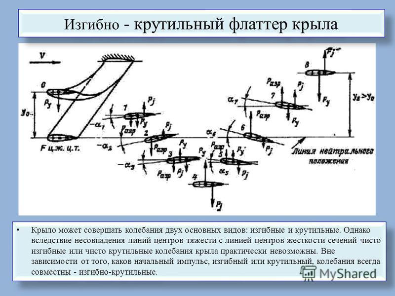 Изгибно - крутильный флаттер крыла Крыло может совершать колебания двух основных видов: изгибные и крутильные. Однако вследствие несовпадения линий центров тяжести с линией центров жесткости сечений чисто изгибные или чисто крутильные колебания крыла