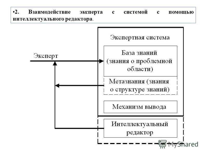 2. Взаимодействие эксперта с системой с помощью интеллектуального редактора.
