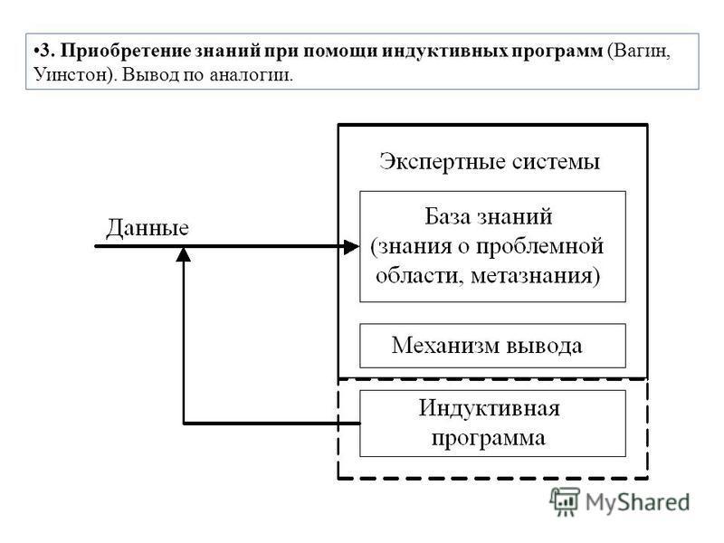 3. Приобретение знаний при помощи индуктивных программ (Вагин, Уинстон). Вывод по аналогии.