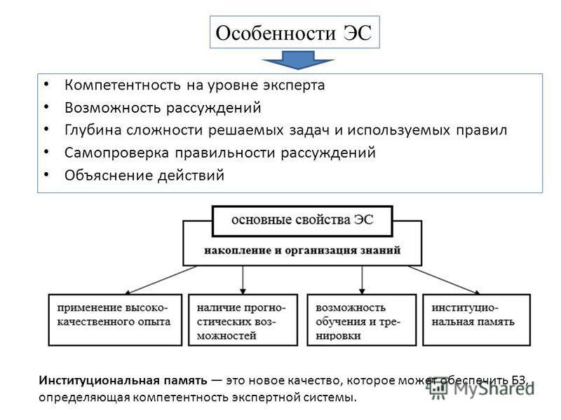 Компетентность на уровне эксперта Возможность рассуждений Глубина сложности решаемых задач и используемых правил Самопроверка правильности рассуждений Объяснение действий Особенности ЭС Институциональная память это новое качество, которое может обесп