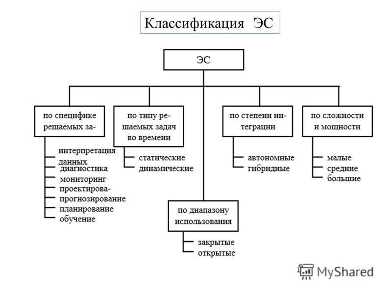 Классификация ЭС