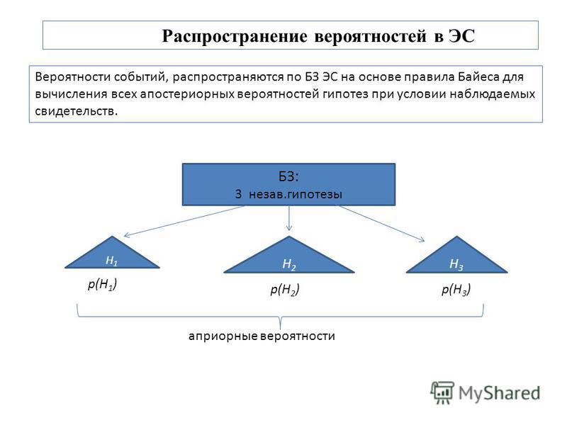 Распространение вероятностей в ЭС Вероятности событий, распространяются по БЗ ЭС на основе правила Байеса для вычисления всех апостериорных вероятностей гипотез при условии наблюдаемых свидетельств. БЗ: 3 незав.гипотезы H1H1 H2H2 H3H3 p(H 1 ) p(H 2 )