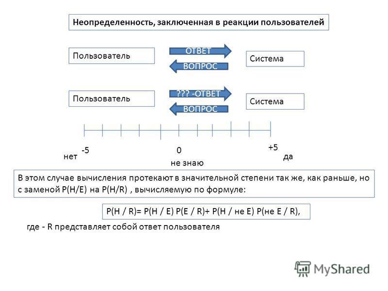 Неопределенность, заключенная в реакции пользователей В этом случае вычисления протекают в значительной степени так же, как раньше, но с заменой P(H/E) на P(H/R), вычисляемую по формуле: P(H / R)= P(H / E) P(E / R)+ P(H / не E) P(не E / R), где - R п