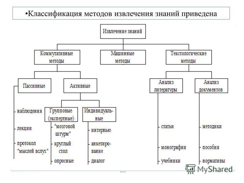 Классификация методов извлечения знаний приведена