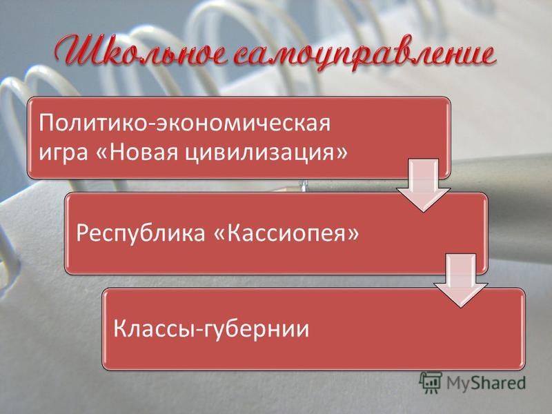 Политико-экономическая игра «Новая цивилизация» Республика «Кассиопея»Классы-губернии