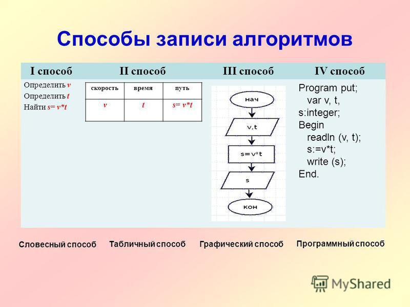 Способы записи алгоритмов I способII способIII способIV способ Определить v Определить t Найти s= v*t Program put; var v, t, s:integer; Begin readln (v, t); s:=v*t; write (s); End. скорость время путь v ts= v*t Словесный способ Табличный способ Графи