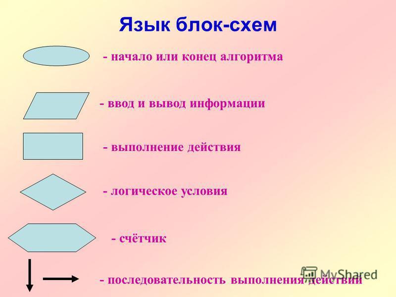 Язык блок-схем - начало или конец алгоритма - ввод и вывод информации - логическое условия - последовательность выполнения действий - выполнение действия - счётчик