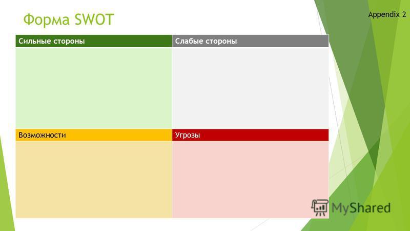 Форма SWOT Appendix 2 Сильные стороны Слабые стороны Возможности Угрозы