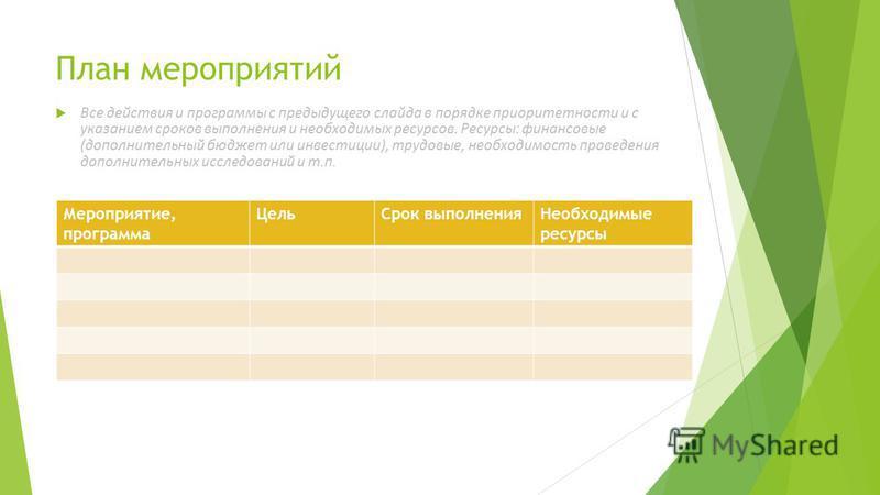 План мероприятий Все действия и программы с предыдущего слайда в порядке приоритетности и с указанием сроков выполнения и необходимых ресурсов. Ресурсы: финансовые (дополнительный бюджет или инвестиции), трудовые, необходимость проведения дополнитель
