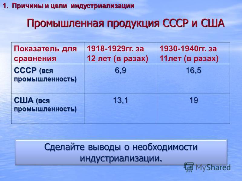 Промышленная продукция СССР и США Показатель для сравнения 1918-1929 гг. за 12 лет (в разах) 1930-1940 гг. за 11 лет (в разах) СССР (вся промышленность) 6,916,5 США (вся промышленность) 13,119 1. Причины и цели индустриализации Сделайте выводы о необ
