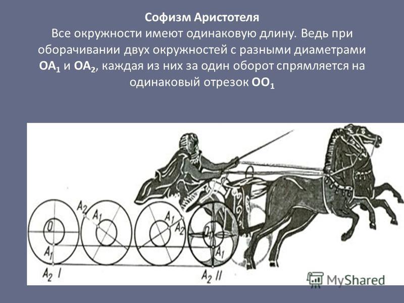 Софизм Аристотеля Все окружности имеют одинаковую длину. Ведь при оборачивании двух окружностей с разными диаметрами ОА 1 и ОА 2, каждая из них за один оборот спрямляется на одинаковый отрезок OO 1