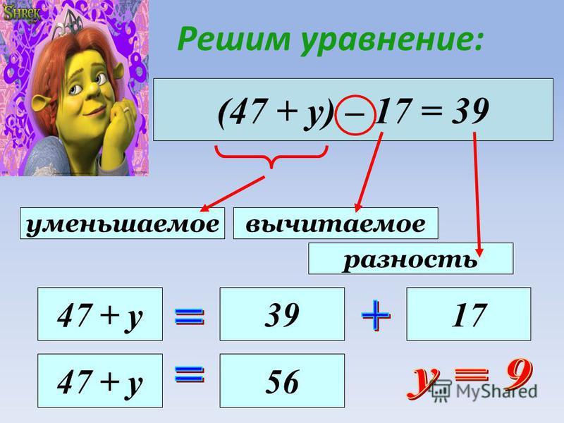 (47 + у) – 17 = 39 уменьшаемое вычитаемое разность 47 + у 3917 47 + у 5656 Решим уравнение: