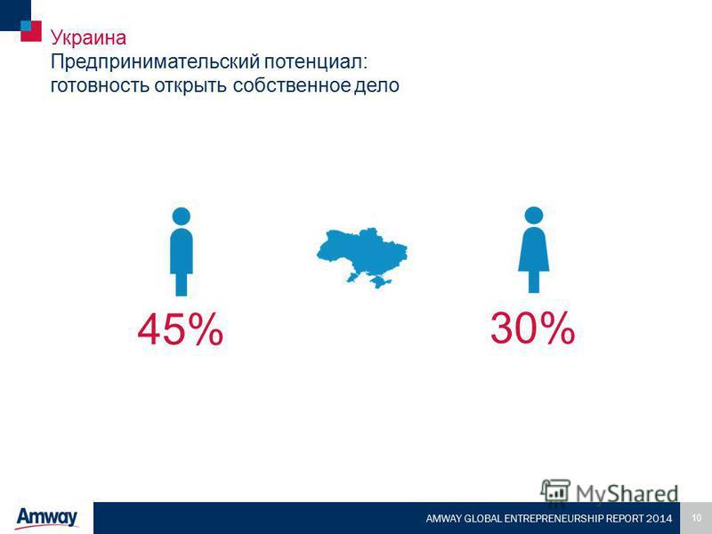 10 AMWAY GLOBAL ENTREPRENEURSHIP REPORT 2014 Украина Предпринимательский потенциал: готовность открыть собственное дело 30% 45%