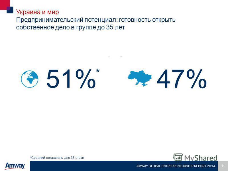 11 AMWAY GLOBAL ENTREPRENEURSHIP REPORT 2014 Украина и мир Предпринимательский потенциал: готовность открыть собственное дело в группе до 35 лет 51%47% *Средний показатель для 38 стран *