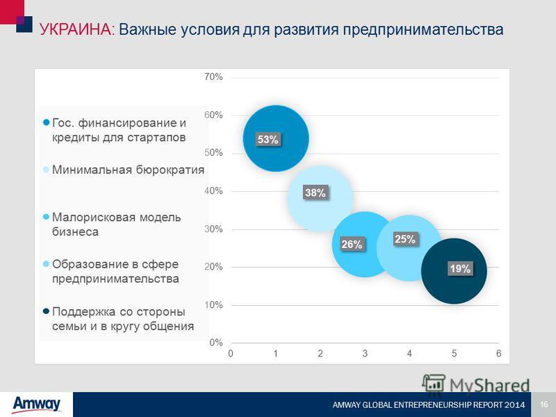 16 AMWAY GLOBAL ENTREPRENEURSHIP REPORT 2014 УКРАИНА: Важные условия для развития предпринимательства
