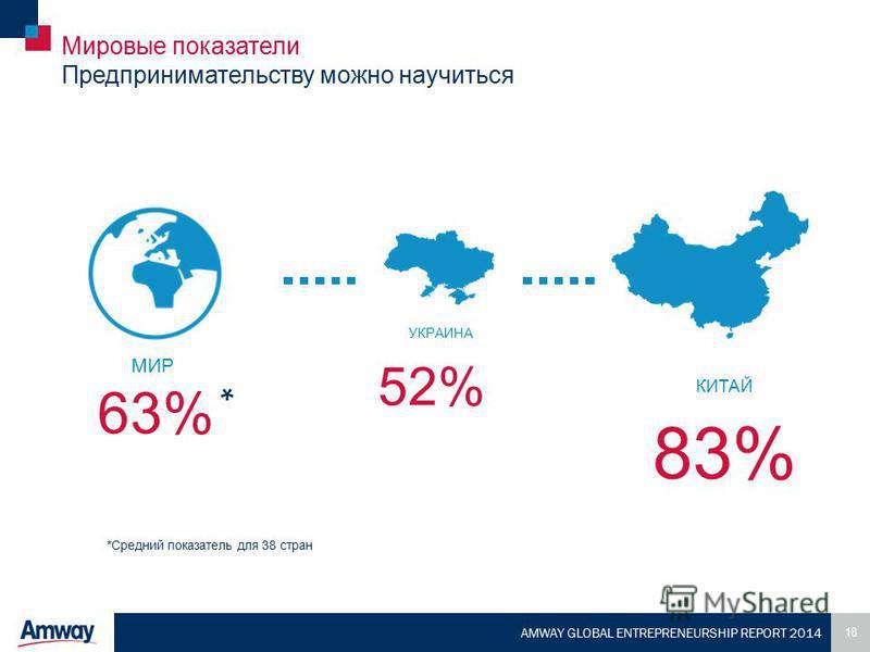 18 AMWAY GLOBAL ENTREPRENEURSHIP REPORT 2014 Мировые показатели Предпринимательству можно научиться УКРАИНА 52% 63% 83% КИТАЙ *Средний показатель для 38 стран * МИР