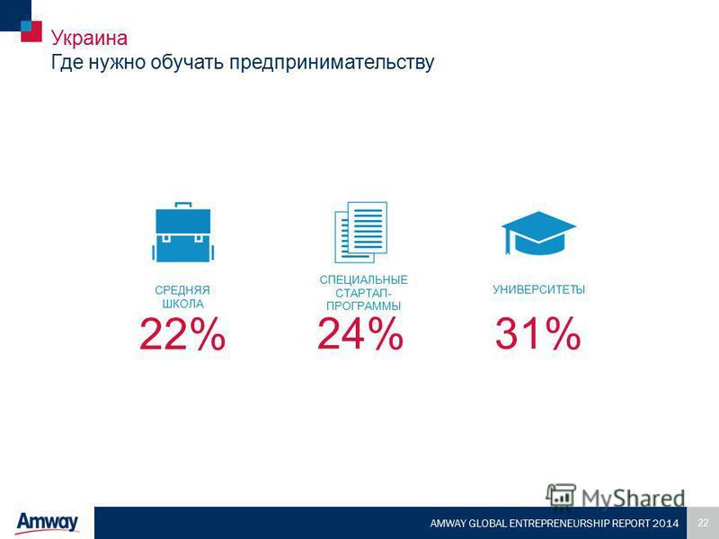 22 AMWAY GLOBAL ENTREPRENEURSHIP REPORT 2014 Украина Где нужно обучать предпринимательству 24% УНИВЕРСИТЕТЫ 31%31% СРЕДНЯЯ ШКОЛА 22% СПЕЦИАЛЬНЫЕ СТАРТАП- ПРОГРАММЫ
