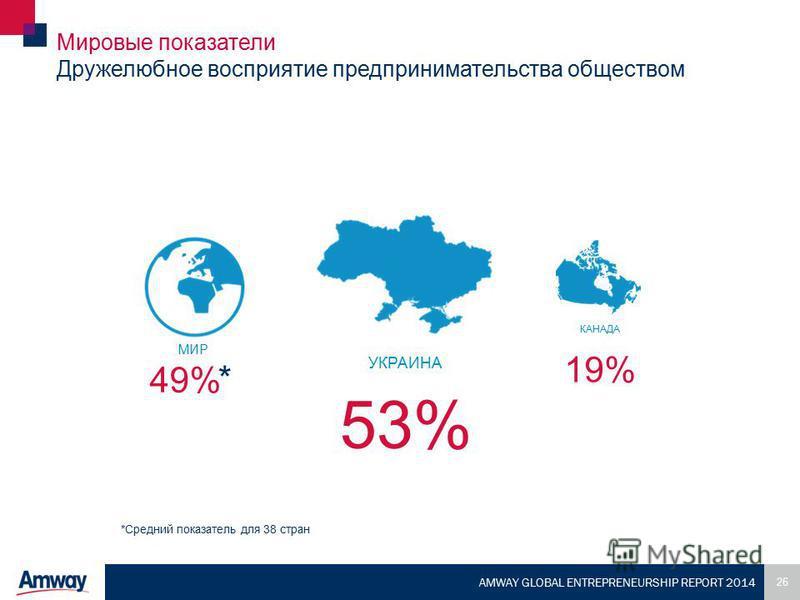 26 AMWAY GLOBAL ENTREPRENEURSHIP REPORT 2014 Мировые показатели Дружелюбное восприятие предпринимательства обществом 53% КАНАДА 19% 49% УКРАИНА *Средний показатель для 38 стран * МИР