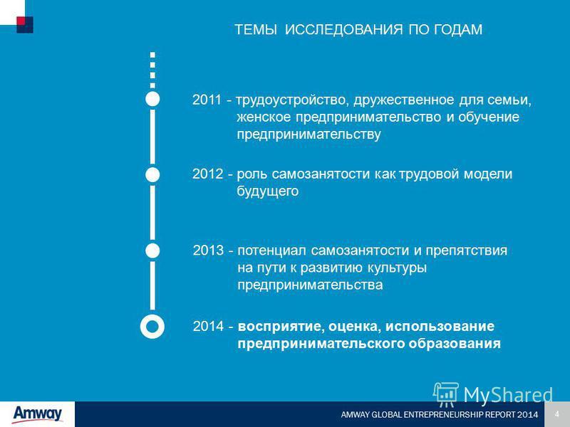 4 AMWAY GLOBAL ENTREPRENEURSHIP REPORT 2014 2011 - трудоустройство, дружественное для семьи, женское предпринимательство и обучение предпринимательству 2012 - роль самозанятости как трудовой модели будущего 2013 - потенциал самозанятости и препятстви