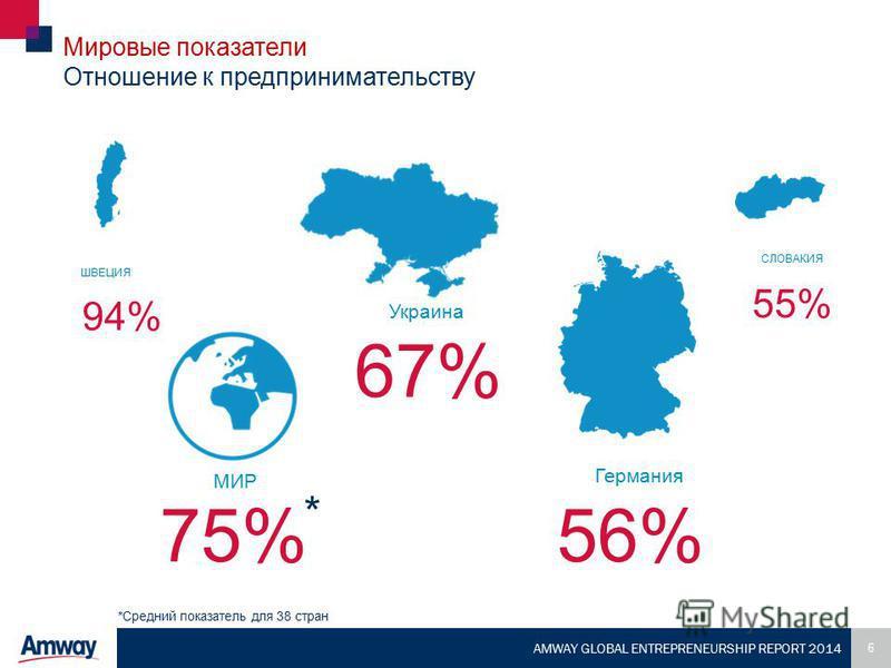 6 AMWAY GLOBAL ENTREPRENEURSHIP REPORT 2014 Мировые показатели Отношение к предпринимательству 56% 55% ШВЕЦИЯ 94% Украина 75% Германия СЛОВАКИЯ 67% *Средний показатель для 38 стран * МИР