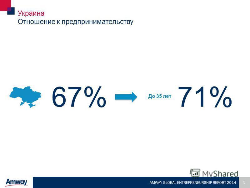 8 AMWAY GLOBAL ENTREPRENEURSHIP REPORT 2014 Украина Отношение к предпринимательству 71% До 35 лет 67%
