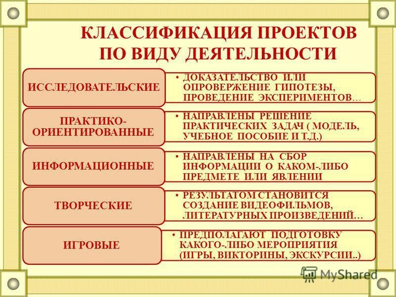 ДОКАЗАТЕЛЬСТВО ИЛИ ОПРОВЕРЖЕНИЕ ГИПОТЕЗЫ, ПРОВЕДЕНИЕ ЭКСПЕРИМЕНТОВ… ИССЛЕДОВАТЕЛЬСКИЕ НАПРАВЛЕНЫ РЕШЕНИЕ ПРАКТИЧЕСКИХ ЗАДАЧ ( МОДЕЛЬ, УЧЕБНОЕ ПОСОБИЕ И Т.Д.) ПРАКТИКО- ОРИЕНТИРОВАННЫЕ НАПРАВЛЕНЫ НА СБОР ИНФОРМАЦИИ О КАКОМ-ЛИБО ПРЕДМЕТЕ ИЛИ ЯВЛЕНИИ ИН