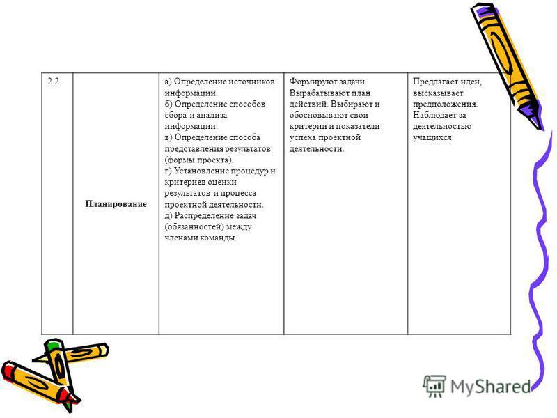 2 Планирование а) Определение источников информации. б) Определение способов сбора и анализа информации. в) Определение способа представления результатов (формы проекта). г) Установление процедур и критериев оценки результатов и процесса проектной де