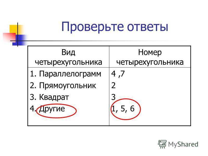 Проверьте ответы Вид четырехугольника Номер четырехугольника 1. Параллелограмм 2. Прямоугольник 3. Квадрат 4. Другие 4,7 2 3 1, 5, 6