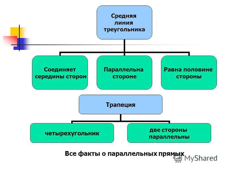 Средняя линия треугольника Соединяет середины сторон Параллельна стороне Равна половине стороны Трапеция четырехугольник две стороны парольельны Все факты о парольельных прямых