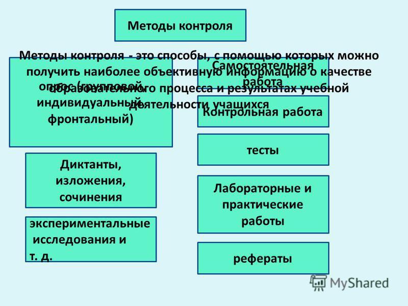 Контрольная работа Самостоятельная работа тесты опрос (групповой, индивидуальный, фронтальный) Методы контроля Методы контроля - это способы, с помощью которых можно получить наиболее объективную информацию о качестве образовательного процесса и резу
