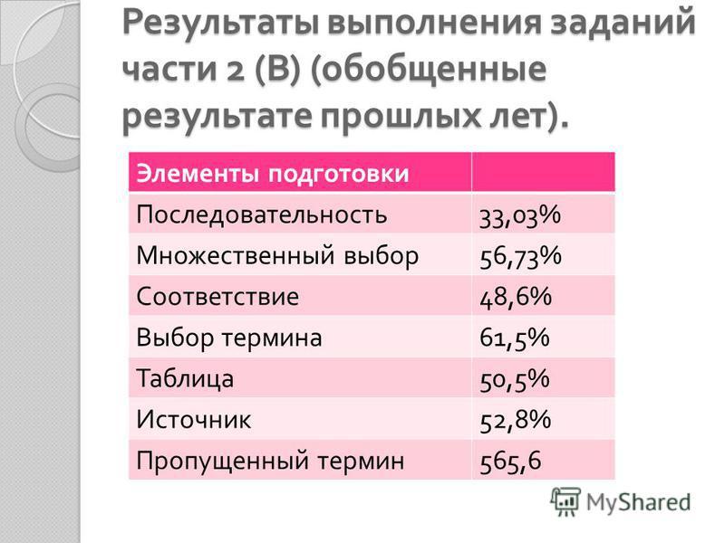 Результаты выполнения заданий части 2 ( В ) ( обобщенные результате прошлых лет ). Элементы подготовки Последовательность 33,03% Множественный выбор 56,73% Соответствие 48,6% Выбор термина 61,5% Таблица 50,5% Источник 52,8% Пропущенный термин 565,6