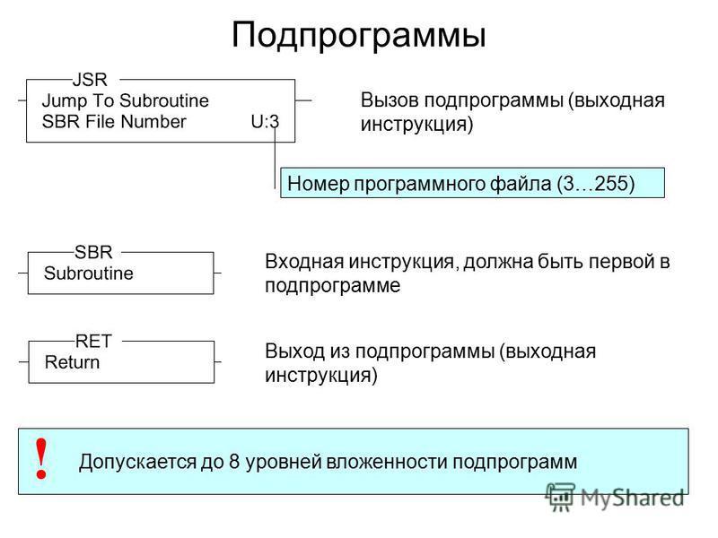 Подпрограммы Вызов подпрограммы (выходная инструкция) Входная инструкция, должна быть первой в подпрограмме Выход из подпрограммы (выходная инструкция) Допускается до 8 уровней вложенности подпрограмм ! Номер программного файла (3…255)