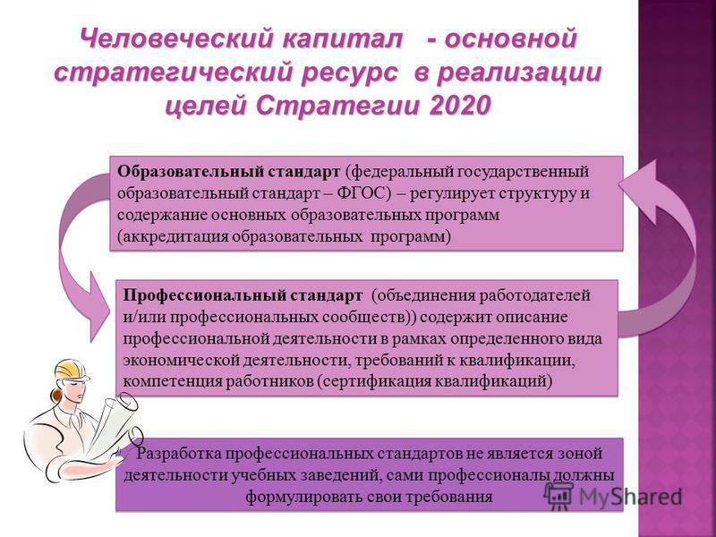 Человеческий капитал - основной стратегический ресурс в реализации целей Стратегии 2020 Образовательный стандарт (федеральный государственный образовательный стандарт – ФГОС) – регулирует структуру и содержание основных образовательных программ (аккр