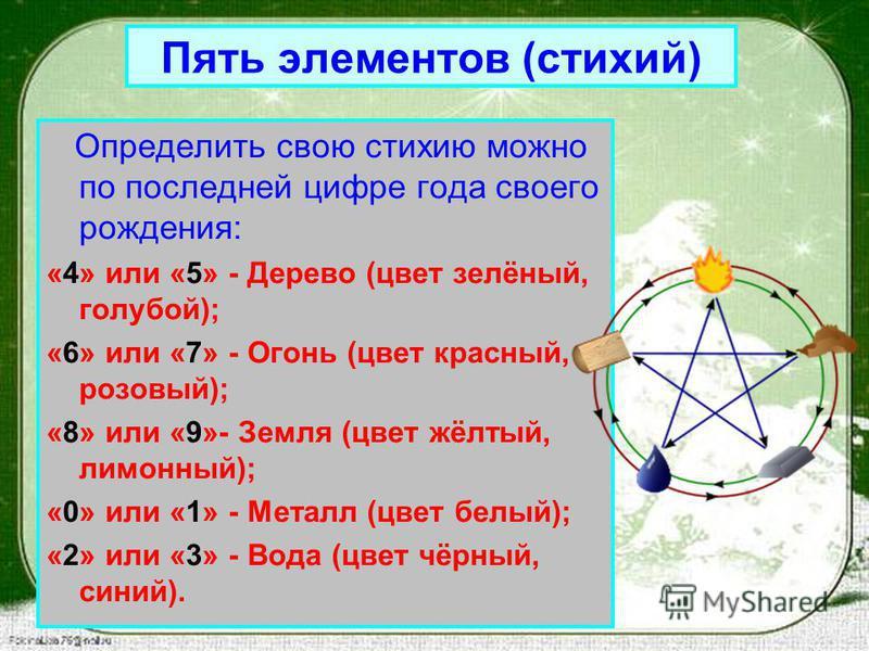 Определить свою стихию можно по последней цифре года своего рождения: «4» или «5» - Дерево (цвет зелёный, голубой); «6» или «7» - Огонь (цвет красный, розовый); «8» или «9»- Земля (цвет жёлтый, лимонный); «0» или «1» - Металл (цвет белый); «2» или «3