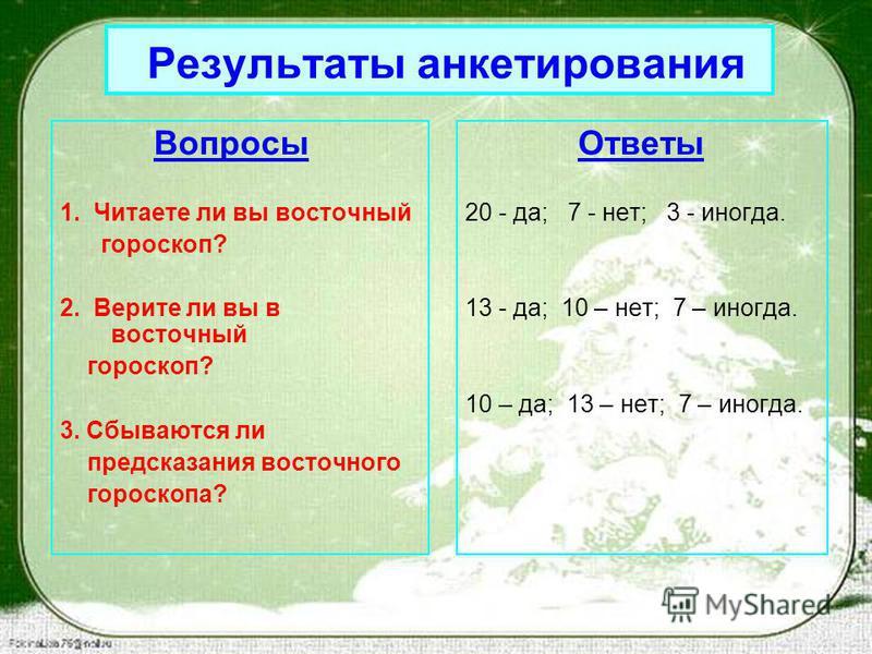 Результаты анкетирования Вопросы 1. Читаете ли вы восточный гороскоп? 2. Верите ли вы в восточный гороскоп? 3. Сбываются ли предсказания восточного гороскопа? Ответы 20 - да; 7 - нет; 3 - иногда. 13 - да; 10 – нет; 7 – иногда. 10 – да; 13 – нет; 7 –