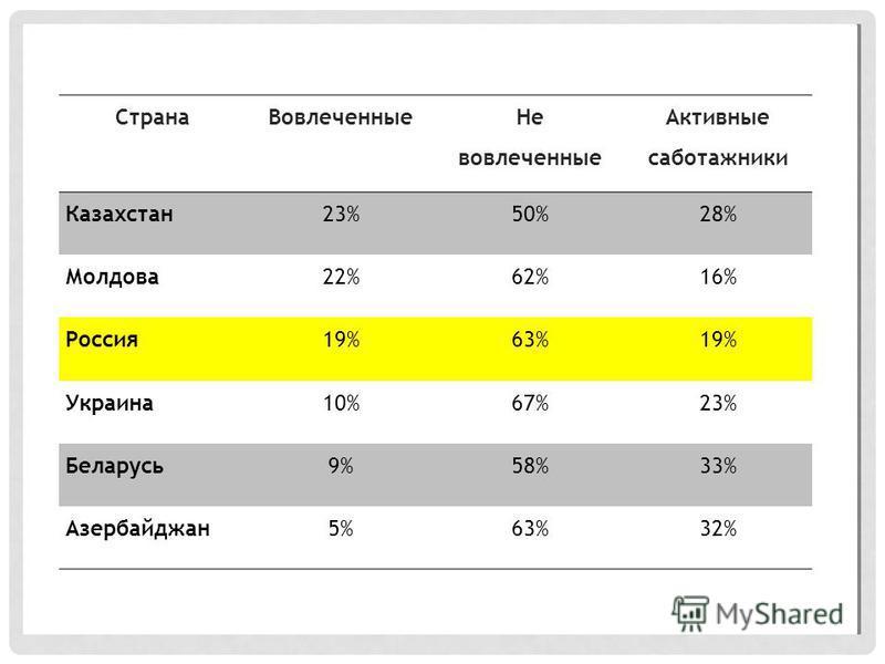 Страна Вовлеченные Не вовлеченные Активные саботажники Казахстан 23%50%28% Молдова 22%62%16% Россия 19%63%19% Украина 10%67%23% Беларусь 9%58%33% Азербайджан 5%63%32%