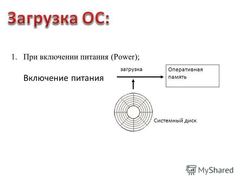 1. При включении питания (Power); Системный диск Включение питания загрузка Оперативная память