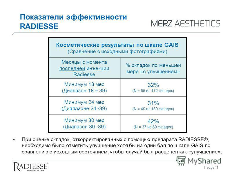 | page 11 Показатели эффективности RADIESSE Косметические результаты по шкале GAIS (Сравнение с исходными фотографиями) Месяцы с момента последней инъекции Radiesse % складок по меньшей мере «с улучшением» Минимум 18 мес (Диапазон 18 – 39) 32% (N = 5