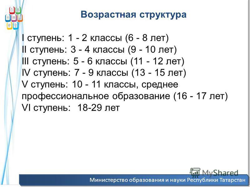 Министерство образования и науки Республики Татарстан Возрастная структура I ступень: 1 - 2 классы (6 - 8 лет) II ступень: 3 - 4 классы (9 - 10 лет) III ступень: 5 - 6 классы (11 - 12 лет) IV ступень: 7 - 9 классы (13 - 15 лет) V ступень: 10 - 11 кла