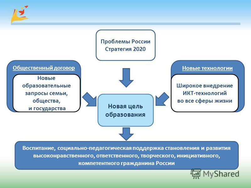 Новая цель образования Проблемы России Стратегия 2020 Новые технологии Воспитание, социально-педагогическая поддержка становления и развития высоконравственного, ответственного, творческого, инициативного, компетентного гражданина России Общественный