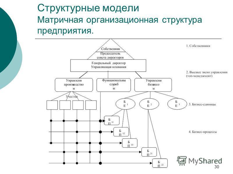 30 Структурные модели Матричная организационная структура предприятия.