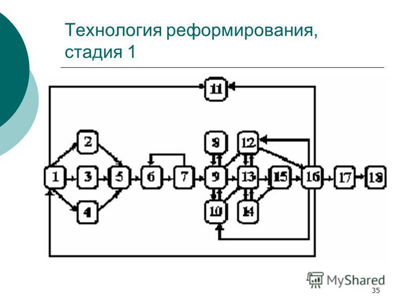 35 Технология реформирования, стадия 1