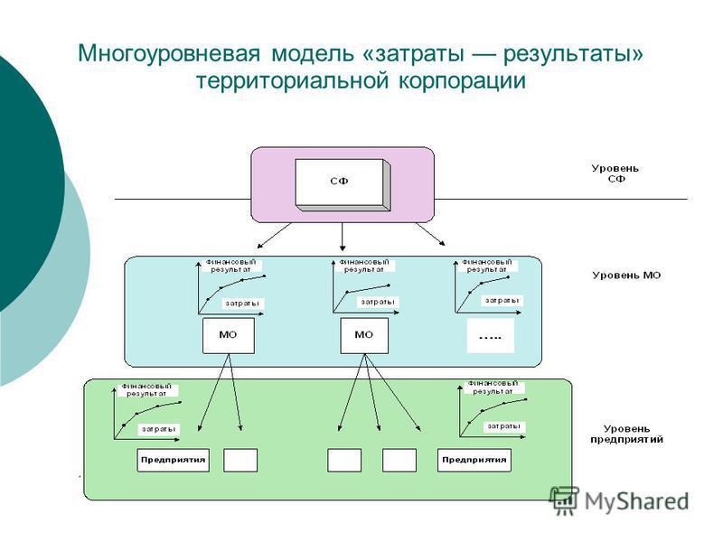 Многоуровневая модель «затраты результаты» территориальной корпорации