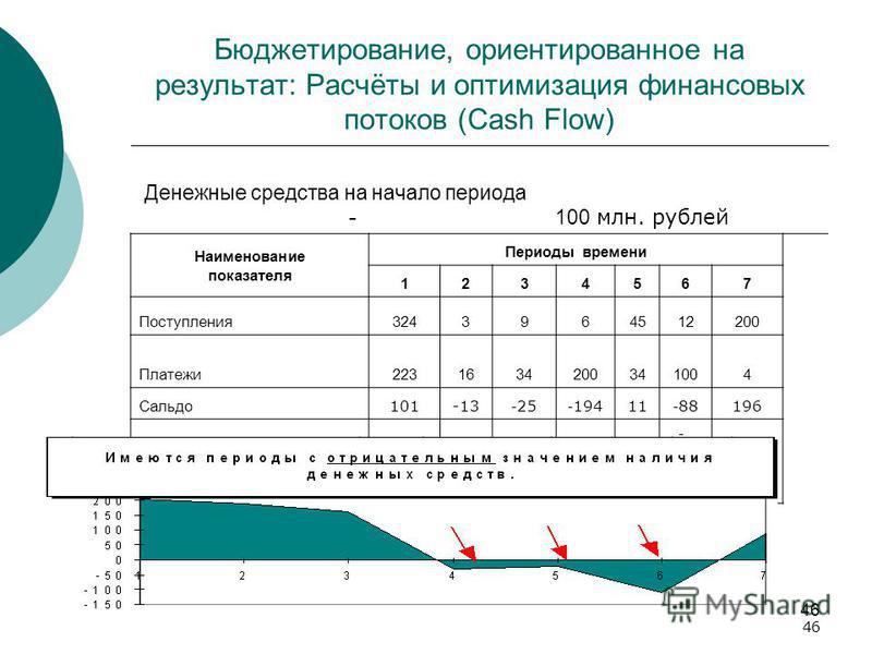 46 Бюджетирование, ориентированное на результат: Расчёты и оптимизация финансовых потоков (Cash Flow) Денежные средства на начало периода - 100 млн. рублей Наименование показателя Периоды времени 1234567 Поступления 3243964512200 Платежи 223163420034