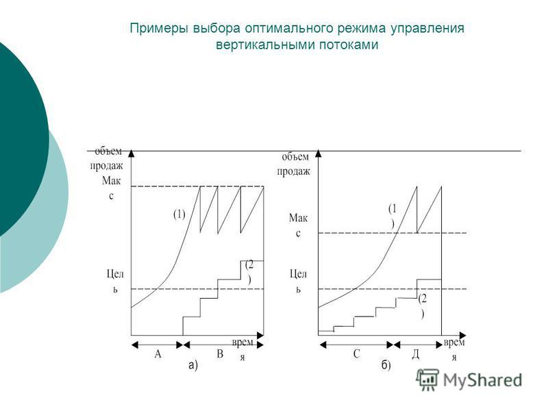 Примеры выбора оптимального режима управления вертикальными потоками